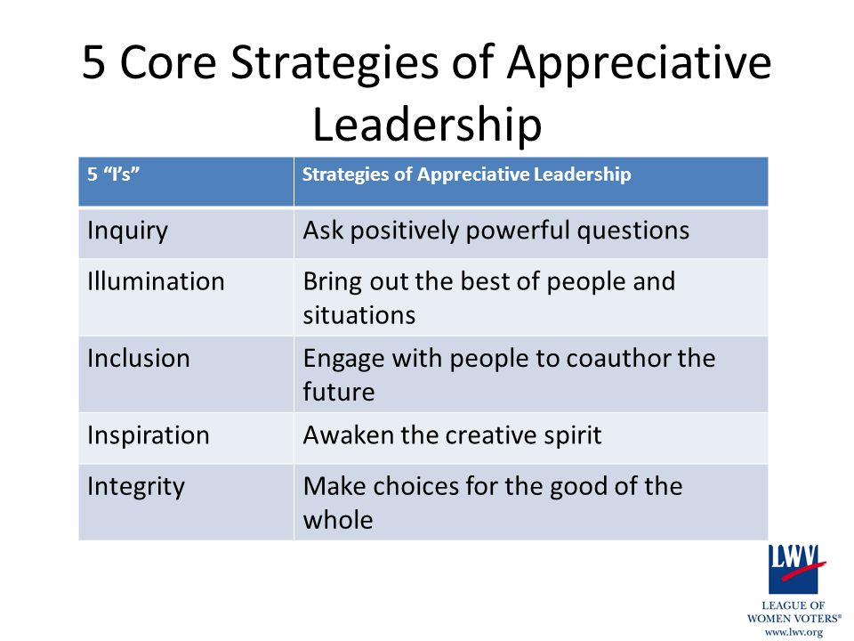 5 Core Strategies of Appreciative Leadership 5 I's Strategies of Appreciative Leadership InquiryAsk positively powerful questions IlluminationBring out the best of people and situations InclusionEngage with people to coauthor the future InspirationAwaken the creative spirit IntegrityMake choices for the good of the whole