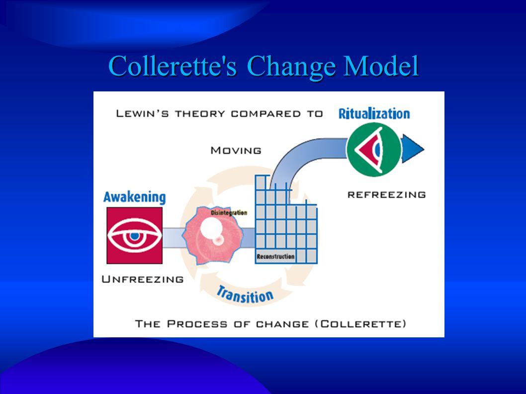 Collerette s Change Model