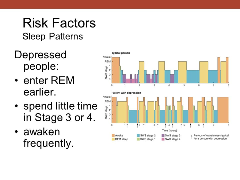 Depressed people: enter REM earlier. spend little time in Stage 3 or 4. awaken frequently. Risk Factors Sleep Patterns