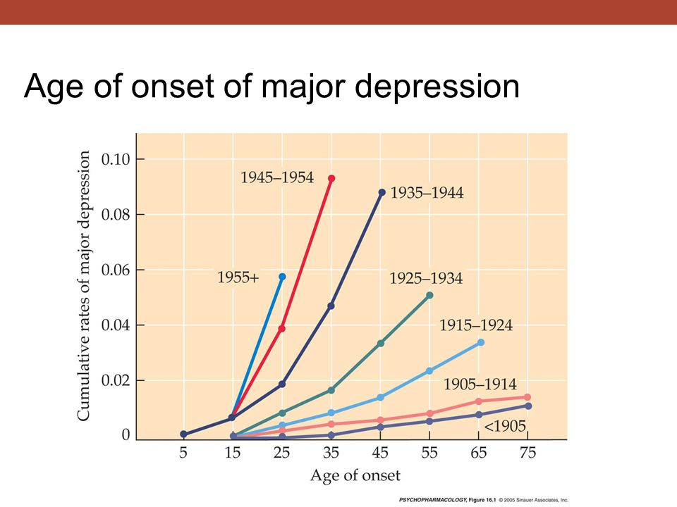 Age of onset of major depression