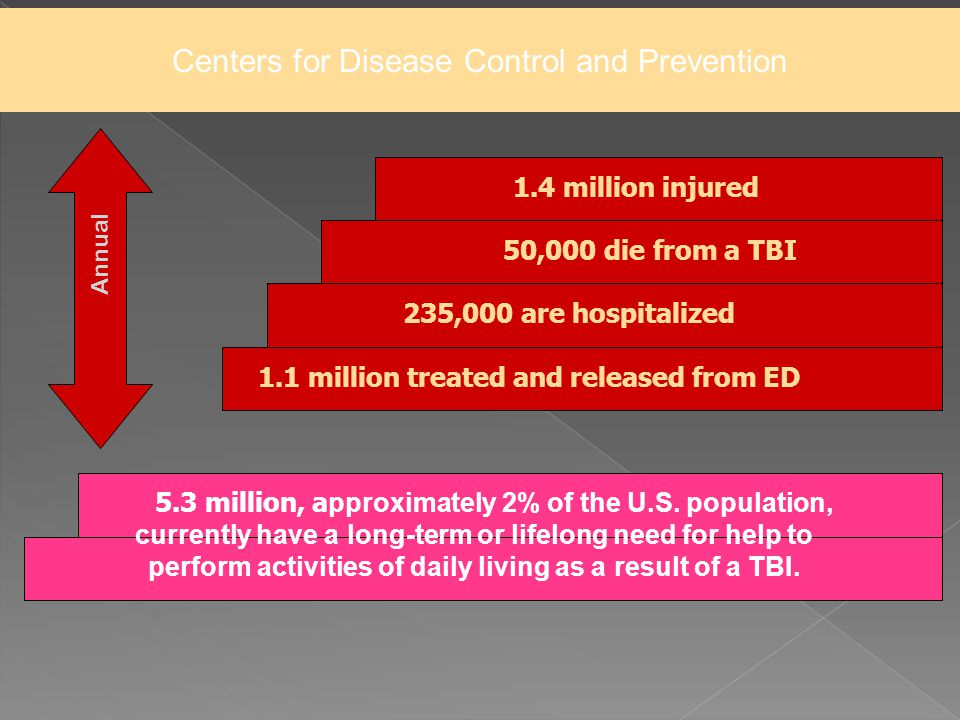 Centers for Disease Control and Prevention 1.4 million injured 50,000 die from a TBI 235,000 are hospitalized 1.1 million treated and released from ED 5.3 million, a pproximately 2% of the U.S.
