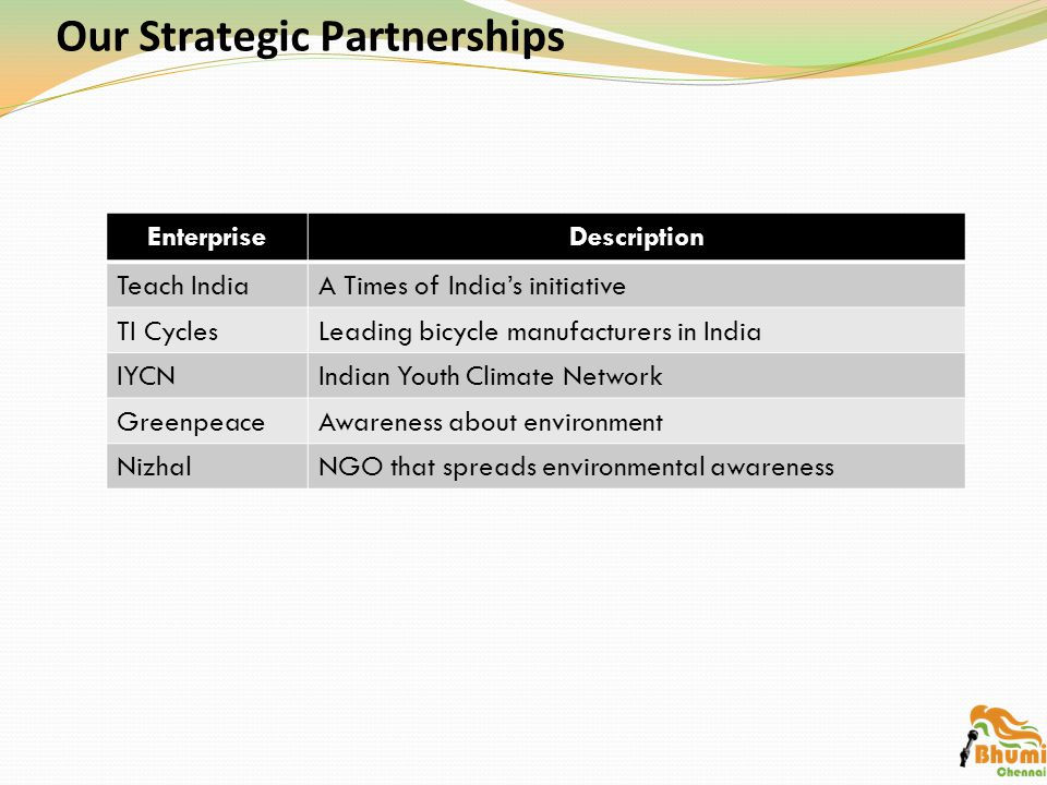 EnterpriseDescription Teach IndiaA Times of India's initiative TI CyclesLeading bicycle manufacturers in India IYCNIndian Youth Climate Network GreenpeaceAwareness about environment NizhalNGO that spreads environmental awareness Our Strategic Partnerships