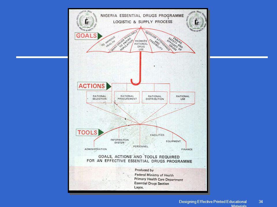 Designing Effective Printed Educational Materials 34
