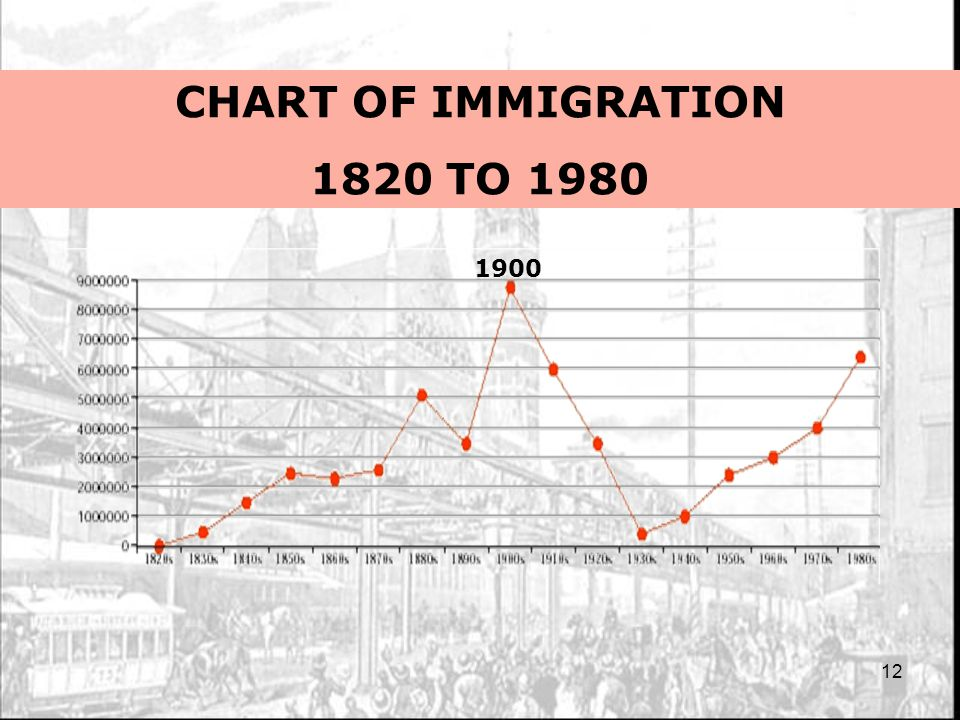 12 CHART OF IMMIGRATION 1820 TO 1980 1900