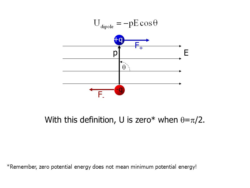 E +q -q p F+F+ F-F-  With this definition, U is zero* when  =  /2.