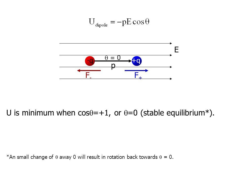 E +q-q p F+F+ F-F-  = 0 U is minimum when cos  =+1, or  =0 (stable equilibrium*).