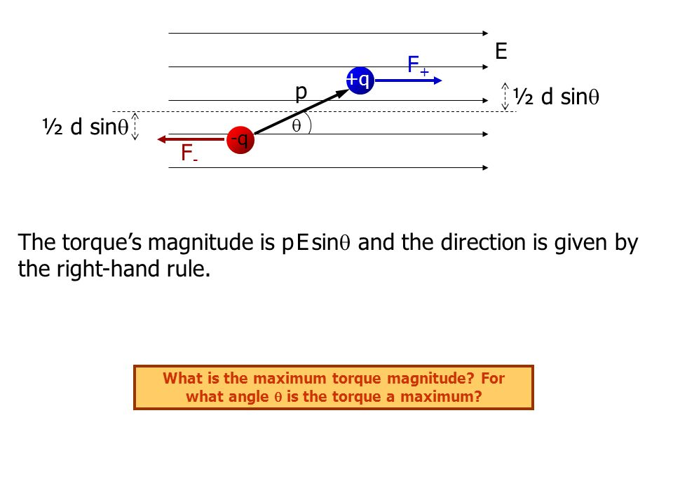 E +q -q p F+F+ F-F-  ½ d sin  The torque's magnitude is p E sin  and the direction is given by the right-hand rule.