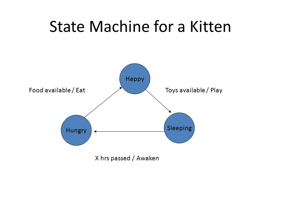 State Machine for a Kitten Happy Hungry Sleeping Food available / EatToys available / Play X hrs passed / Awaken