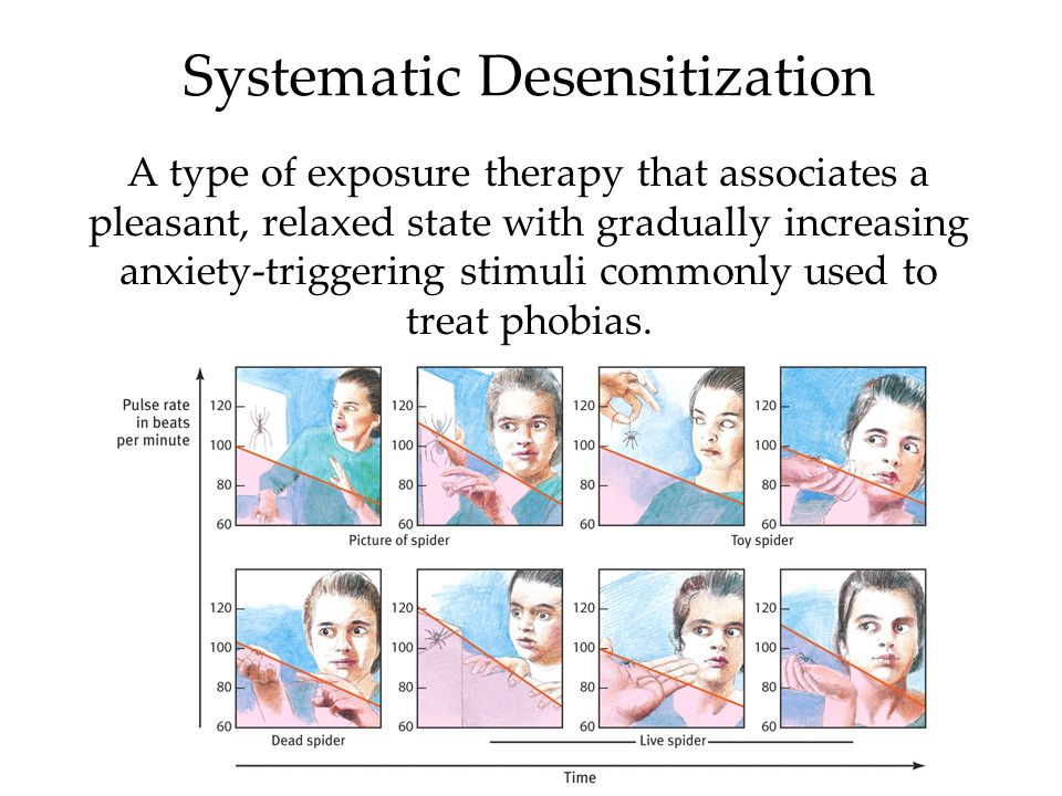 Systematic Desensitization A type of exposure therapy that associates a pleasant, relaxed state with gradually increasing anxiety-triggering stimuli commonly used to treat phobias.