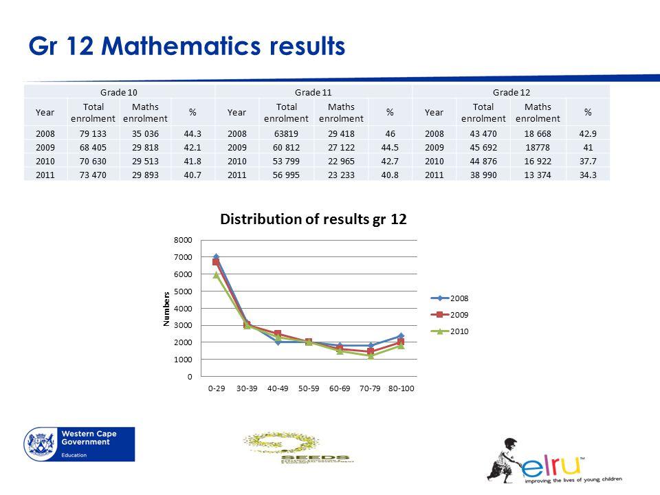 Gr 12 Mathematics results Grade 10Grade 11Grade 12 Year Total enrolment Maths enrolment %Year Total enrolment Maths enrolment %Year Total enrolment Ma