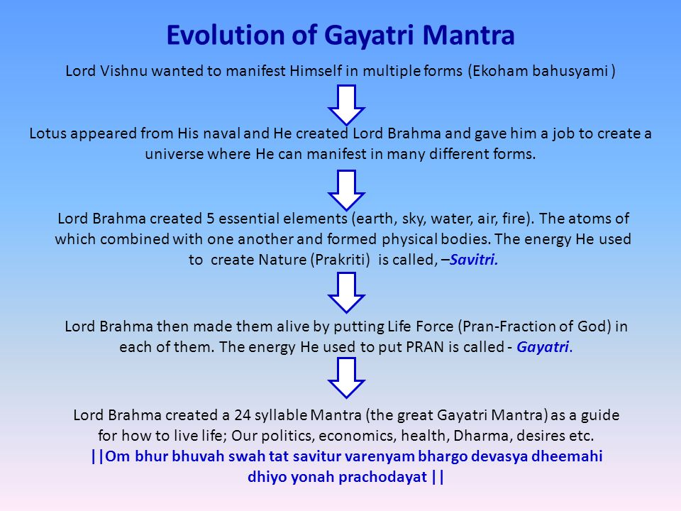 Meaning Of Gayatri Mahamantra 1.
