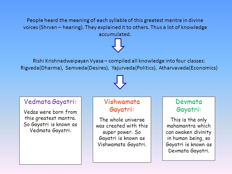 People heard the meaning of each syllable of this greatest mantra in divine voices (Shrvan – hearing).