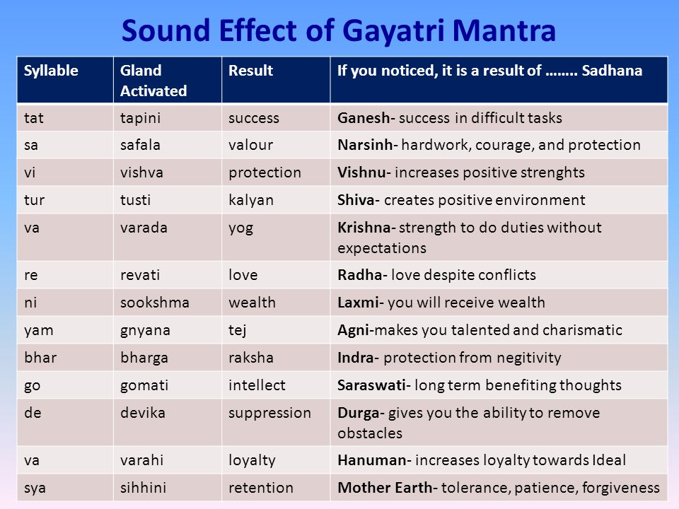 Sound Effect of Gayatri Mantra SyllableGland Activated ResultIf you noticed, it is a result of ……..