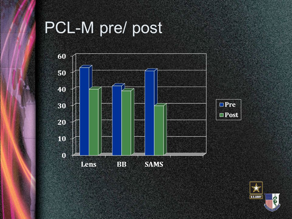 PCL-M pre/ post