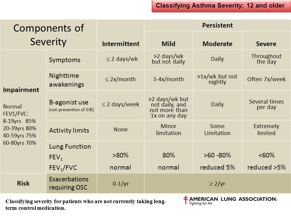 Classifying Asthma Severity: 12 and older Components of Severity Intermittent Persistent MildModerateSevere Impairment Normal FEV1/FVC: 8-19yrs 85% 20