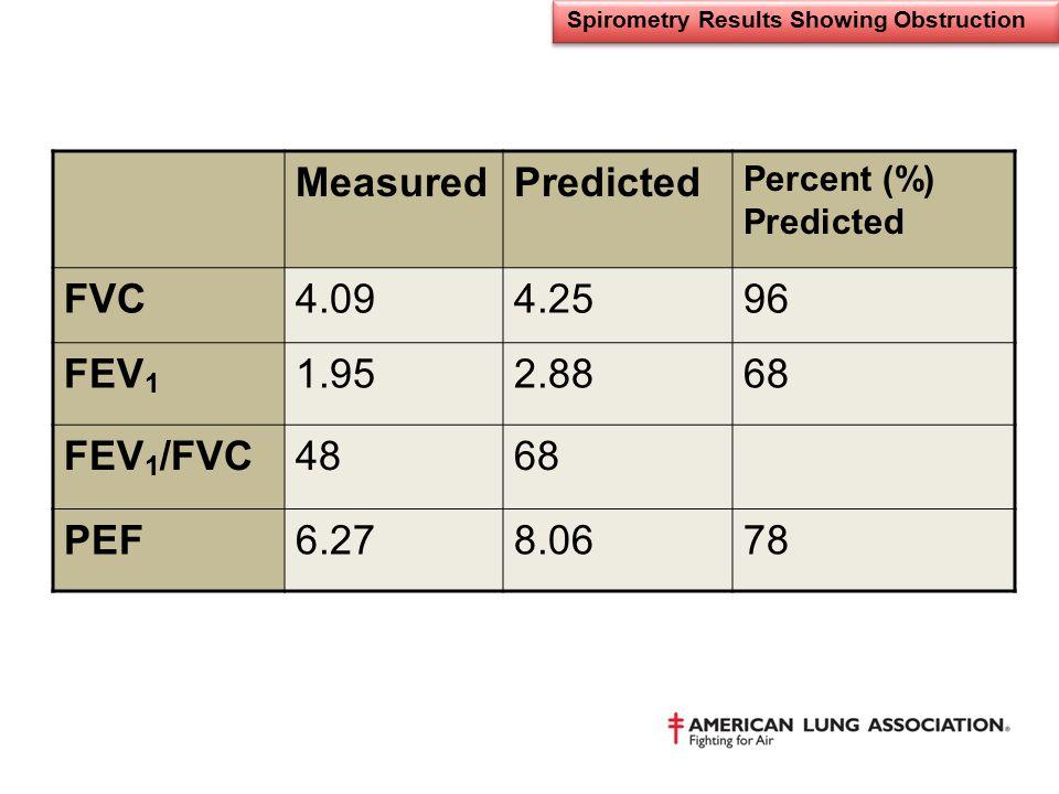 Spirometry Results Showing Obstruction MeasuredPredicted Percent (%) Predicted FVC4.094.2596 FEV 1 1.952.8868 FEV 1 /FVC4868 PEF6.278.0678