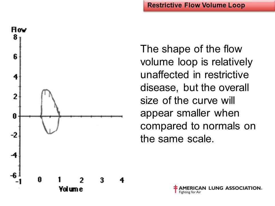 Restrictive Flow Volume Loop The shape of the flow volume loop is relatively unaffected in restrictive disease, but the overall size of the curve will