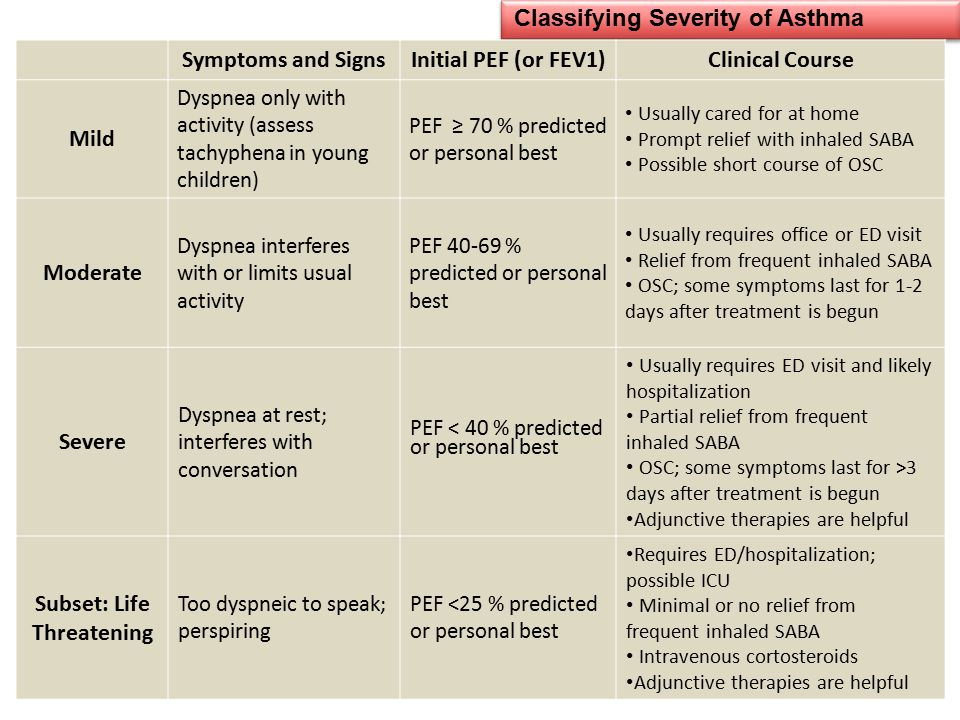 Classifying Severity of Asthma Symptoms and SignsInitial PEF (or FEV1)Clinical Course Mild Dyspnea only with activity (assess tachyphena in young chil