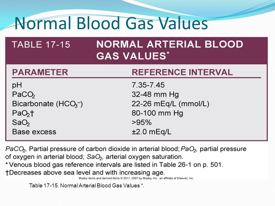 Normal Blood Gas Values Table 17-15. Normal Arterial Blood Gas Values *.