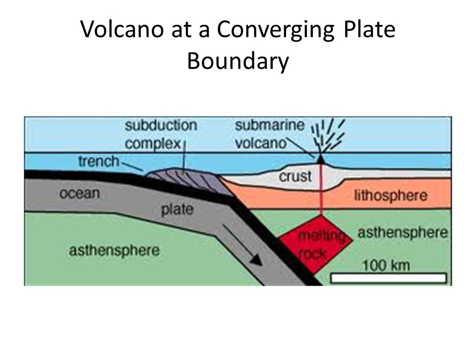 Volcano at a Converging Plate Boundary