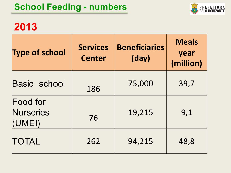 2013 Type of school Services Center Beneficiaries (day) Meals year (million) Basic school 186 75,00039,7 Food for Nurseries (UMEI) 76 19,2159,1 TOTAL 26294,21548,8 School Feeding - numbers