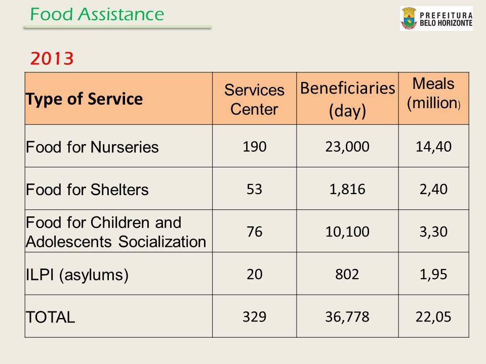 Type of Service Services Center Beneficiaries (day) Meals (million ) Food for Nurseries 19023,00014,40 Food for Shelters 531,8162,40 Food for Children and Adolescents Socialization 7610,1003,30 ILPI (asylums) 208021,95 TOTAL 32936,77822,05 Food Assistance 2013
