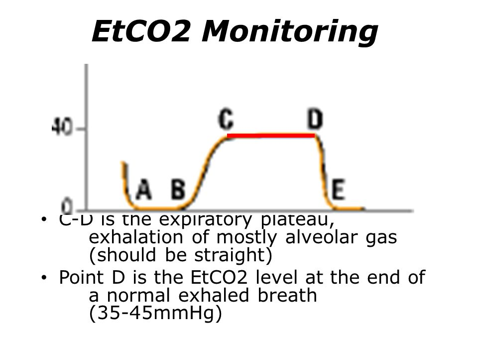 EtCO2 Monitoring C-D is the expiratory plateau, exhalation of mostly alveolar gas (should be straight) Point D is the EtCO2 level at the end of a norm