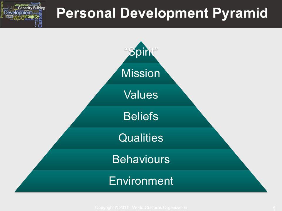 Copyright © 2011– World Customs Organization 11 Personal Development Pyramid Spirit Mission Values Beliefs Qualities Behaviours Environment