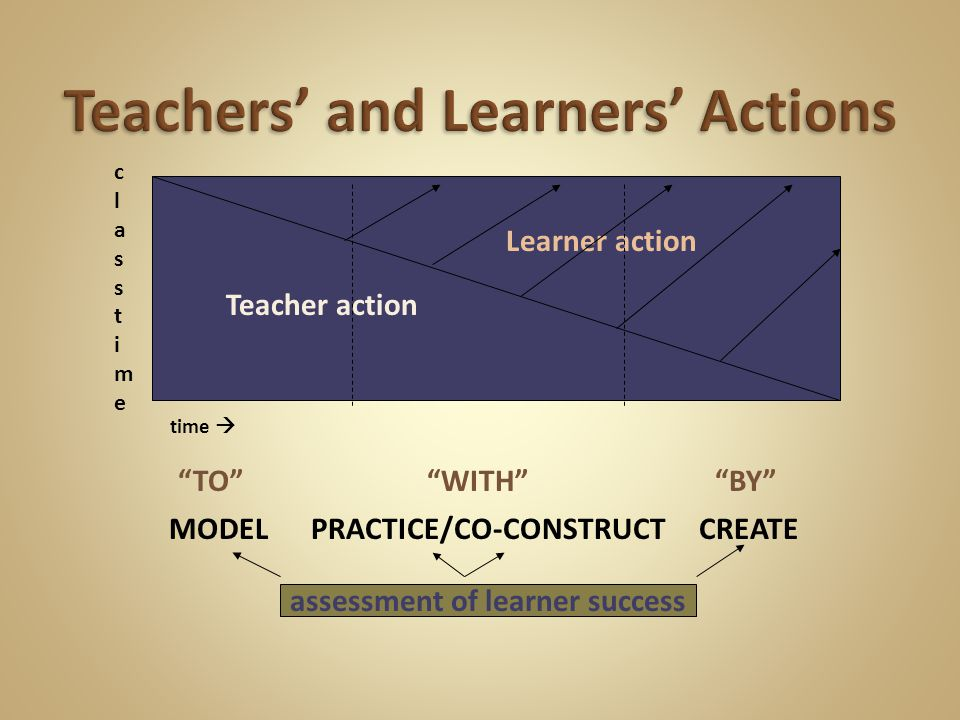 TO WITH BY MODEL PRACTICE/CO-CONSTRUCT CREATE assessment of learner success Teacher action Learner action time  classtimeclasstime