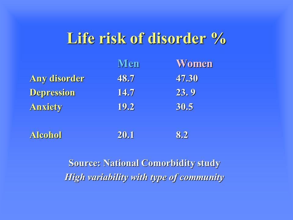 Life risk of disorder % MenWomen Any disorder48.747.30 Depression14.723.