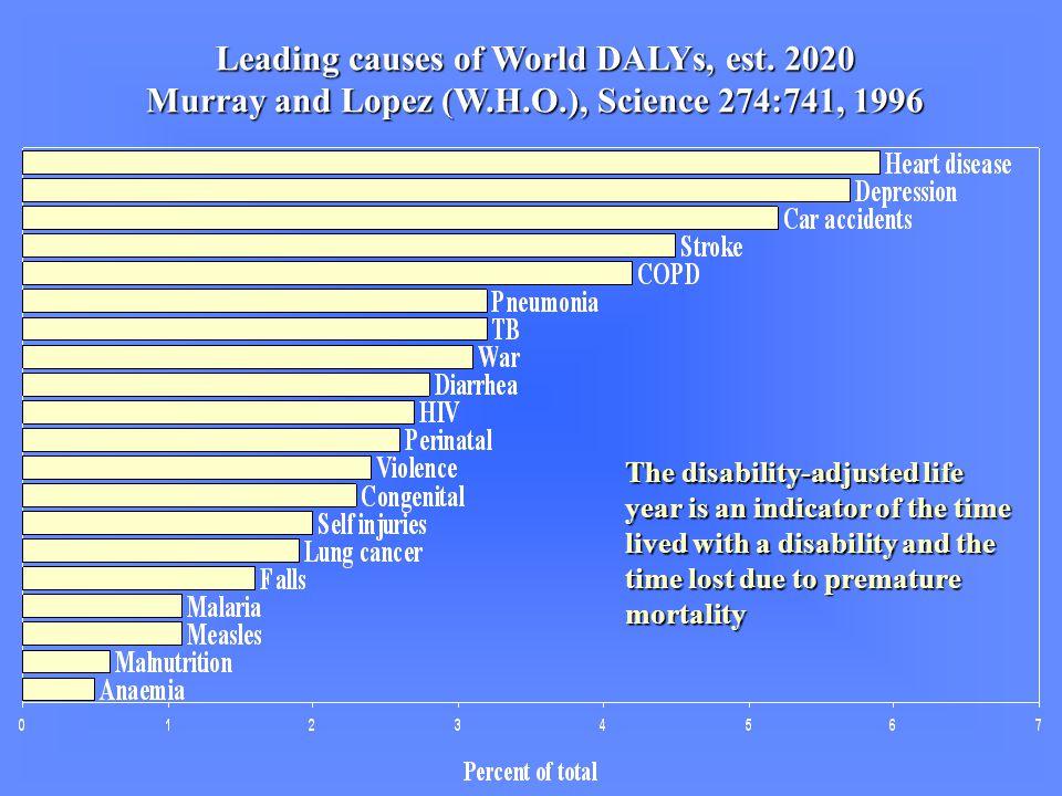 Leading causes of World DALYs, est.