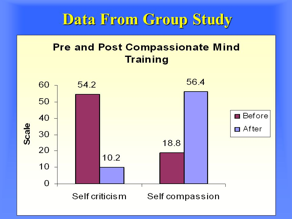 Data From Group Study