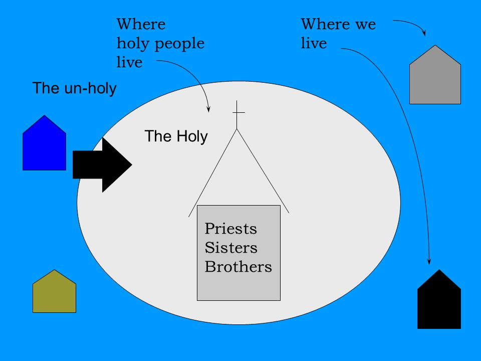 The Holy The un-holy Where we live Priests Sisters Brothers Where holy people live