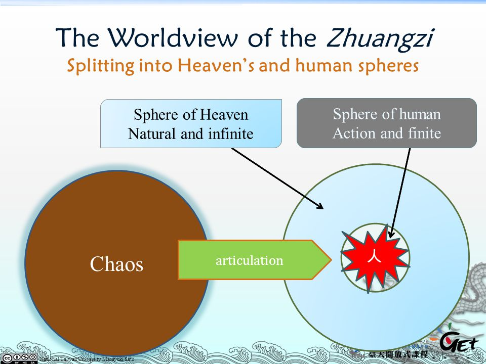 The Worldview of the Zhuangzi Splitting into Heaven's and human spheres Chaos 人 Sphere of human Action and finite Sphere of Heaven Natural and infinit