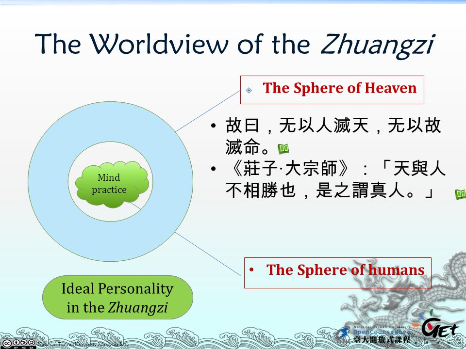 The Worldview of the Zhuangzi  The Sphere of Heaven The Sphere of humans 故曰,无以人滅天,无以故 滅命。 《莊子‧大宗師》:「天與人 不相勝也,是之謂真人。」 Ideal Personality in the Zhuangzi Mind practice National Taiwan University Masayuki Sato