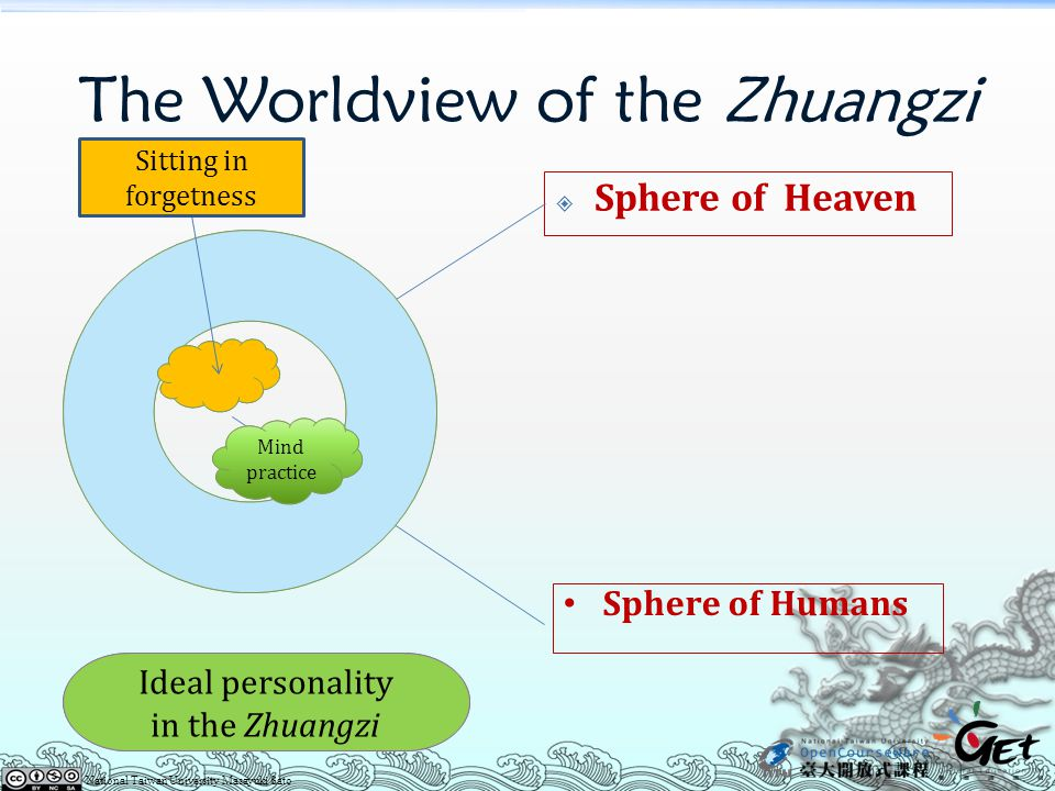 The Worldview of the Zhuangzi  Sphere of Heaven Sphere of Humans Ideal personality in the Zhuangzi Mind practice Sitting in forgetness National Taiwan University Masayuki Sato