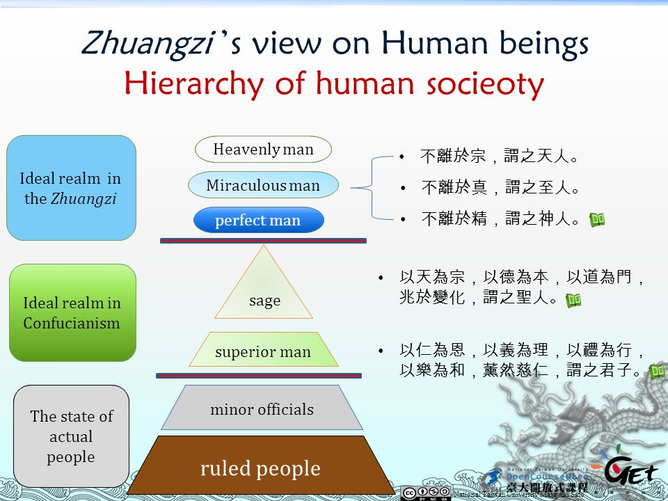 Zhuangzi 's view on Human beings Hierarchy of human socieoty sage ruled people superior man perfect man Miraculous man Heavenly man 不離於宗,謂之天人。 不離於精,謂之