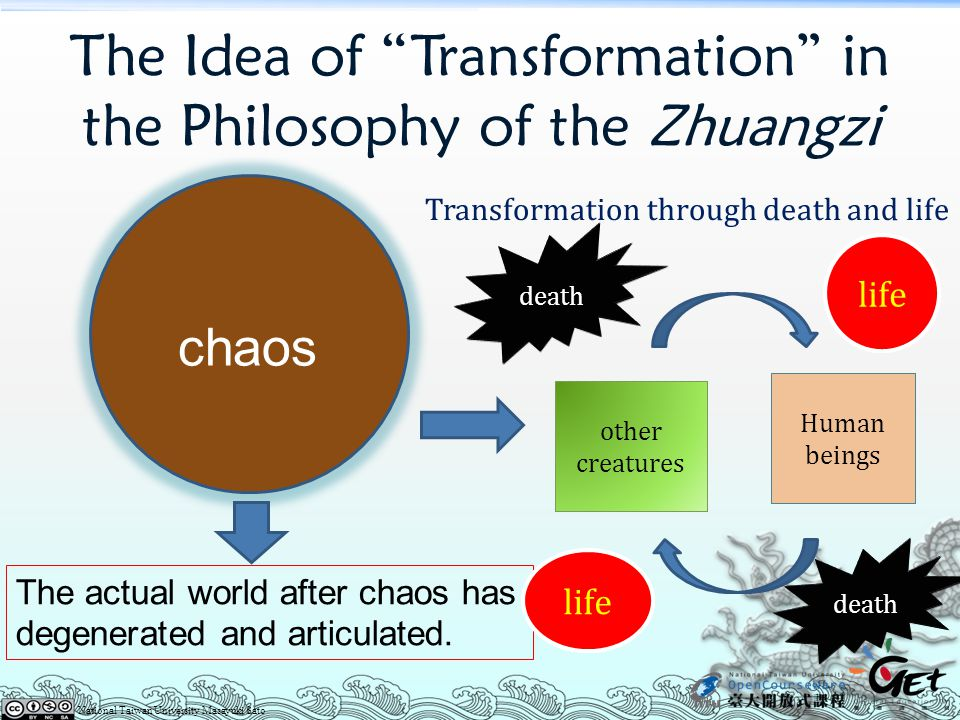 """The Idea of """"Transformation"""" in the Philosophy of the Zhuangzi Transformation through death and life The actual world after chaos has degenerated and"""