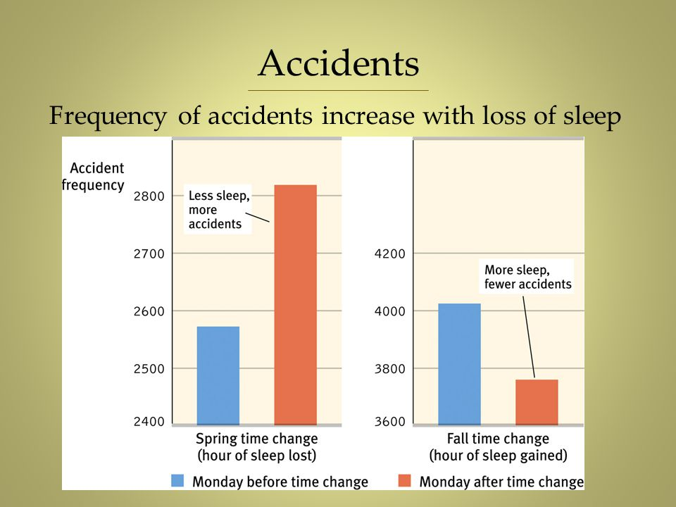 Accidents Frequency of accidents increase with loss of sleep