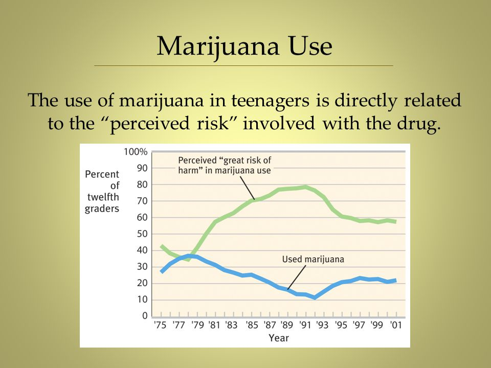 """Marijuana Use The use of marijuana in teenagers is directly related to the """"perceived risk"""" involved with the drug."""