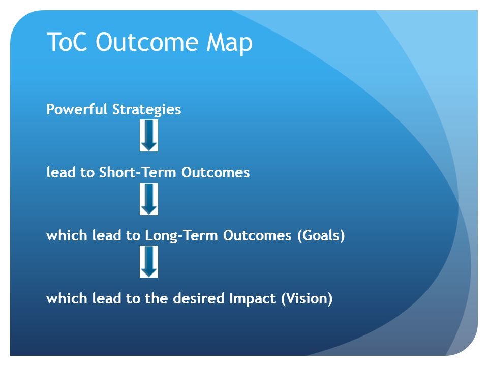 ToC Outcome Map Powerful Strategies lead to Short-Term Outcomes which lead to Long-Term Outcomes (Goals) which lead to the desired Impact (Vision)