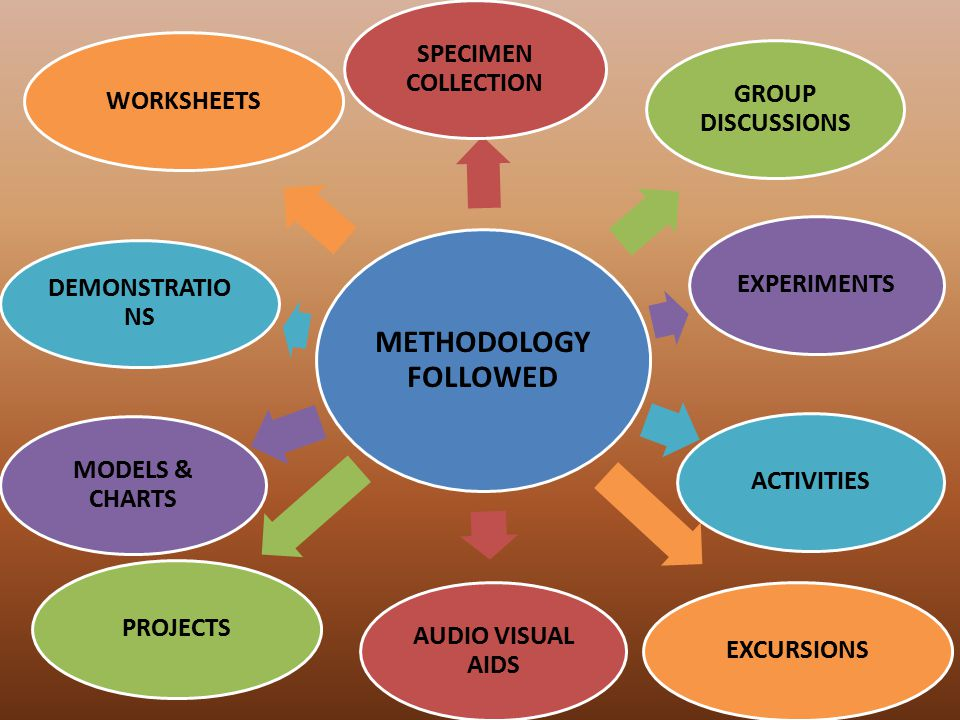 METHODOLOGY FOLLOWED SPECIMEN COLLECTION GROUP DISCUSSIONS EXPERIMENTSACTIVITIESEXCURSIONS AUDIO VISUAL AIDS PROJECTS MODELS & CHARTS DEMONSTRATIO NS