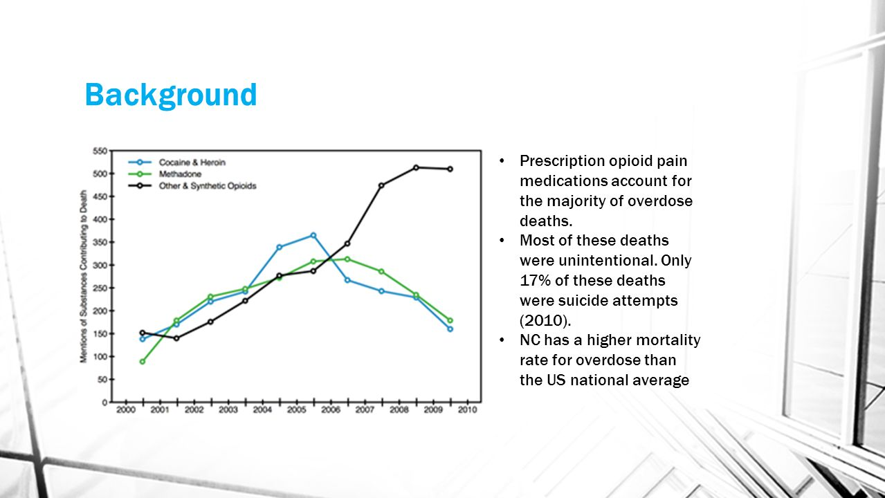 Background Prescription opioid pain medications account for the majority of overdose deaths.