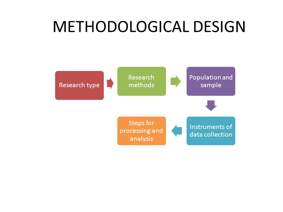 METHODOLOGICAL DESIGN Research type Research methods Population and sample Instruments of data collection Steps for processing and analysis