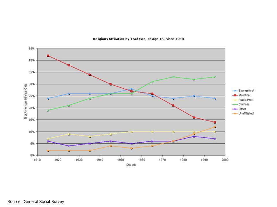 http://www.pcusa.org/media/uploads/research/pdfs/cs-2008.pdf Figure 1.
