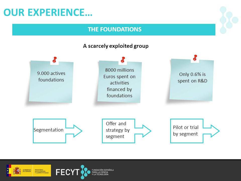 OUR EXPERIENCE… THE FOUNDATIONS A scarcely exploited group 9.000 actives foundations Only 0.6% is spent on R&D 8000 millions Euros spent on activities financed by foundations Segmentation Offer and strategy by segment Pilot or trial by segment