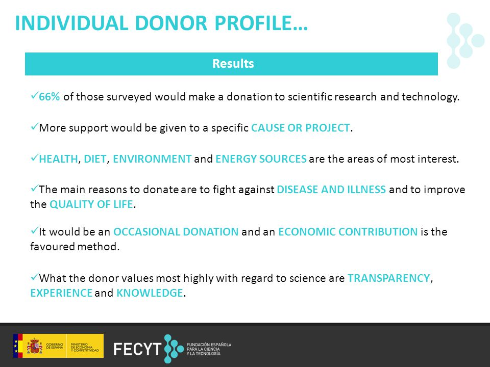 Results INDIVIDUAL DONOR PROFILE… 66% of those surveyed would make a donation to scientific research and technology.