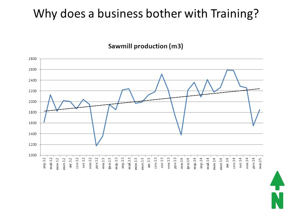 Why does a business bother with Training?