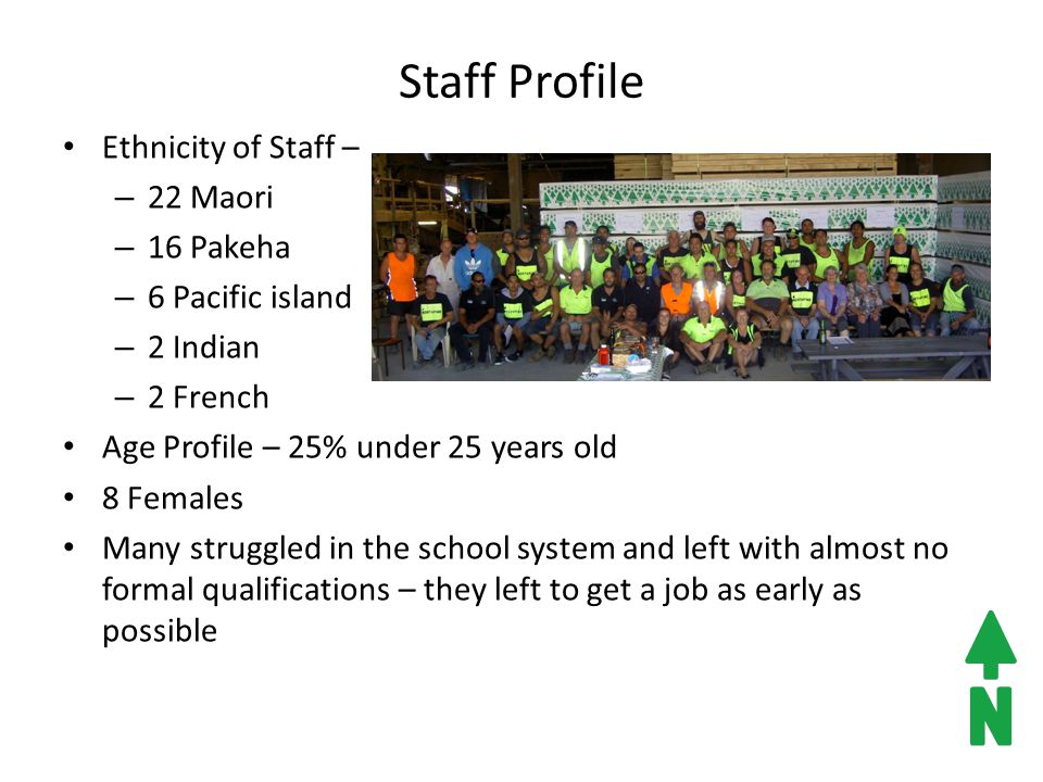 Staff Profile Ethnicity of Staff – – 22 Maori – 16 Pakeha – 6 Pacific island – 2 Indian – 2 French Age Profile – 25% under 25 years old 8 Females Many struggled in the school system and left with almost no formal qualifications – they left to get a job as early as possible