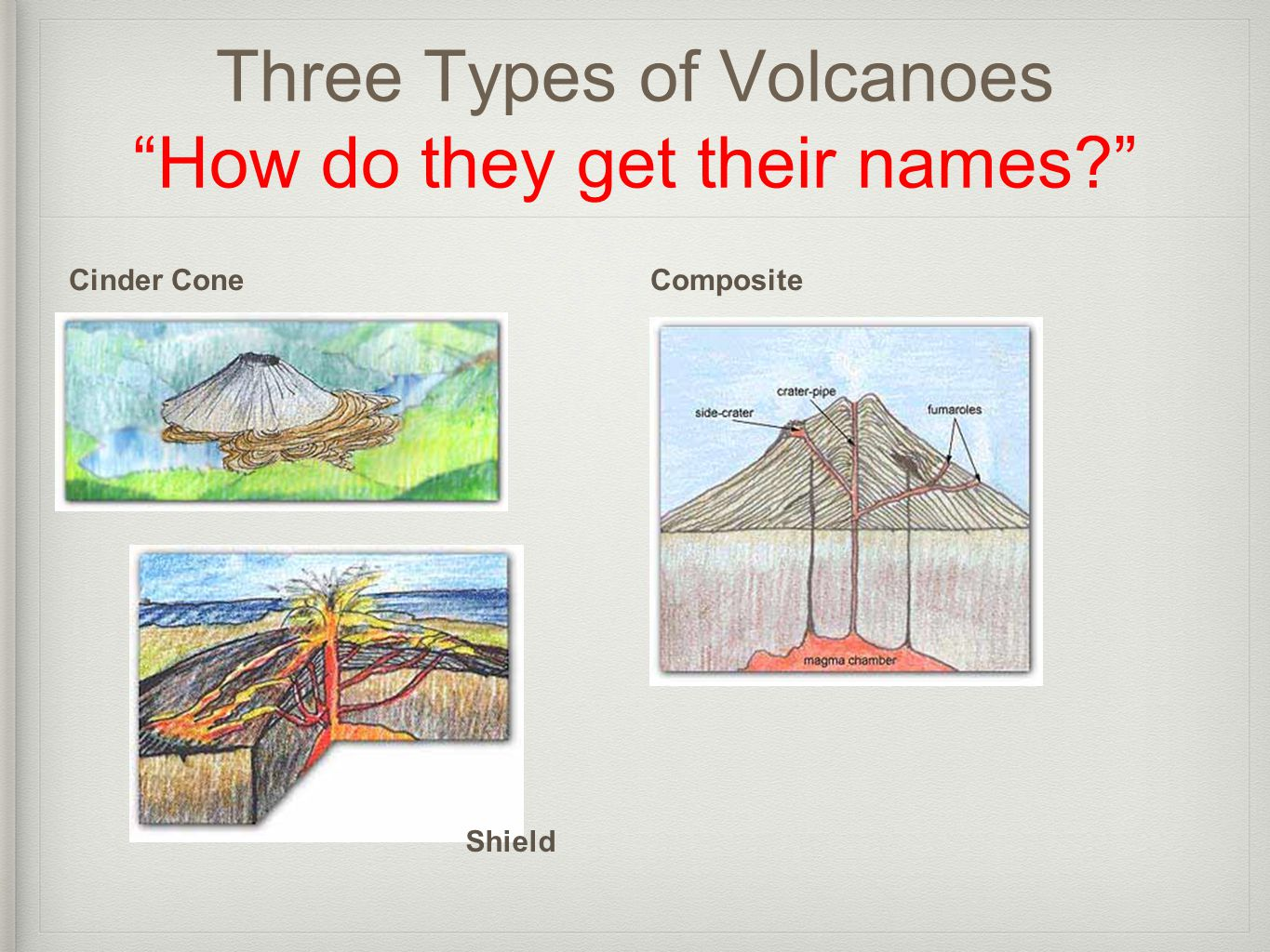 "Three Types of Volcanoes ""How do they get their names?"" Cinder ConeComposite Shield"